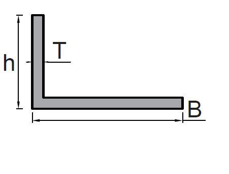 L2-Profil
